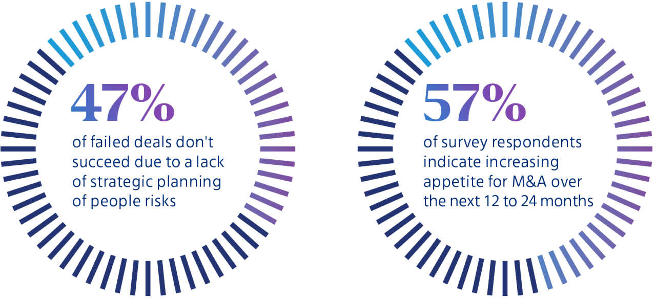 47% of failed deals don't succeed due to a lack of strategic planning of people risks  and 57% of survey respondents indicate increasing appetite for M&A over the next 12-24 months